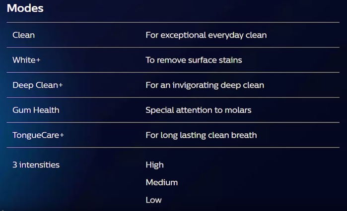 Philips Sonicare DiamondClean Smart brushing modes explained