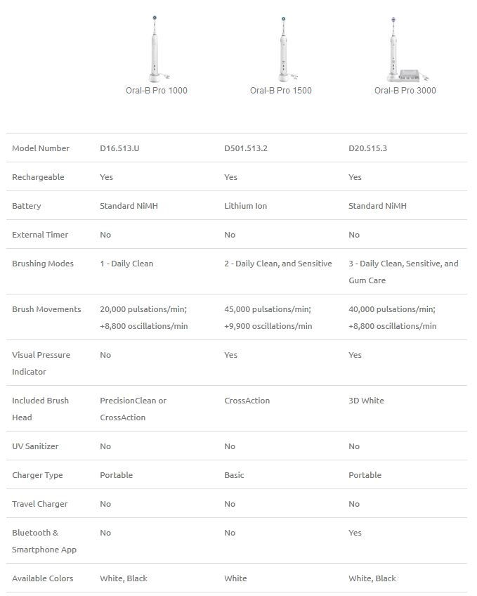 oral-b pro 1000 vs 1500 vs 3000 comparison table